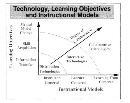Illustration 3: The 1996 White Paper Pedagogical Model