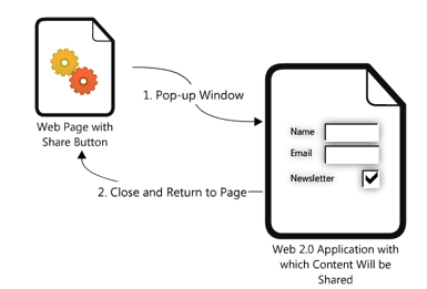 An illustration that depicts the process of sharing content via a share link.