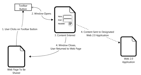 An illustration that depicts the process of sharing content via a toolbar button.